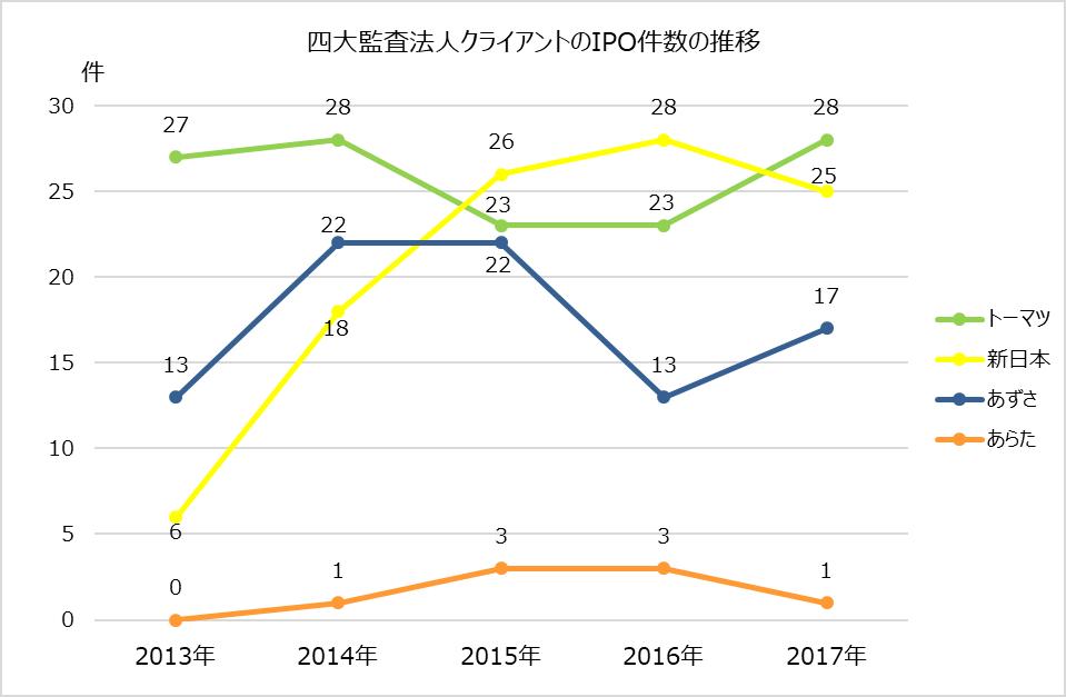 ipoランキング_2017年_四大監査法人_ipo件数推移グラフ