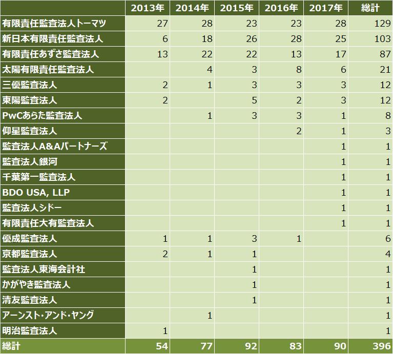 ipoランキング_2017年_監査法人別_件数比較表