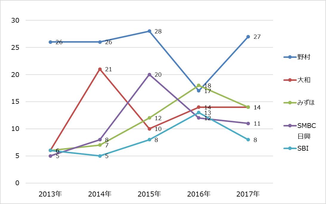 ipoランキング_2017年_主幹事証券_ipo件数推移グラフ