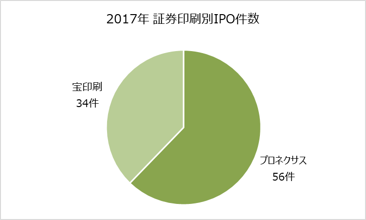 ipoランキング_2017年_証券印刷別_件数比較グラフ